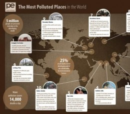 Most polluted places in the world